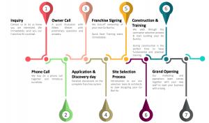 Franchise Timeline